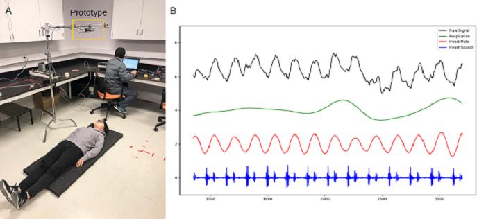 A : Photo montrant le prototype fonctionnel recueillant les signaux cardiorespiratoires en temps réel de Yutian à une distance de 1 m. B : La respiration (verte), la fréquence cardiaque (rouge) et le son cardiaque (bleu) de Yutian extraits du signal brut (noir) recueilli par le prototype. Crédit : Mistronix